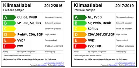 Hoe partijen echt stemmen voor klimaat | Groen Rechts