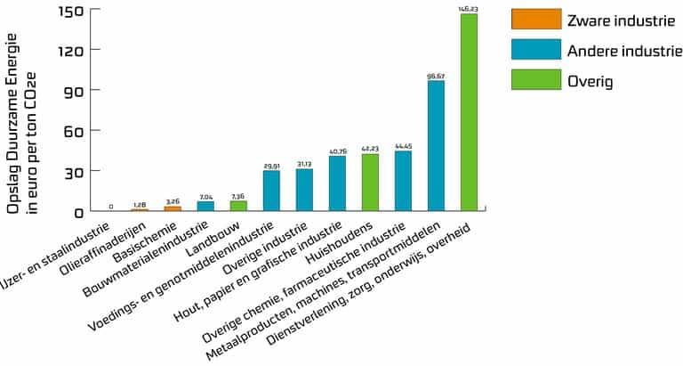 Grafiek - Opslag duurzame energie per ton CO2 per sector | Groen Rechts