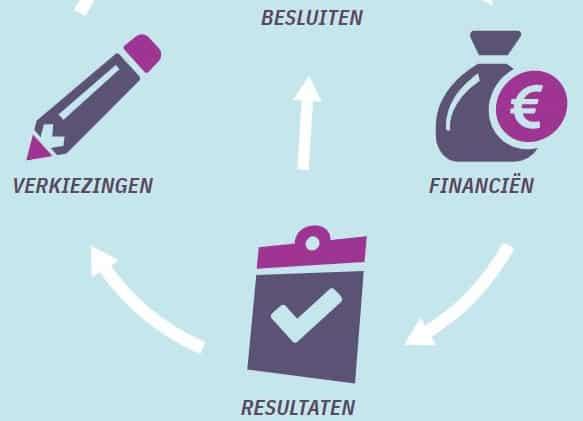Open State - open data voor transparantie | Groen Rechts